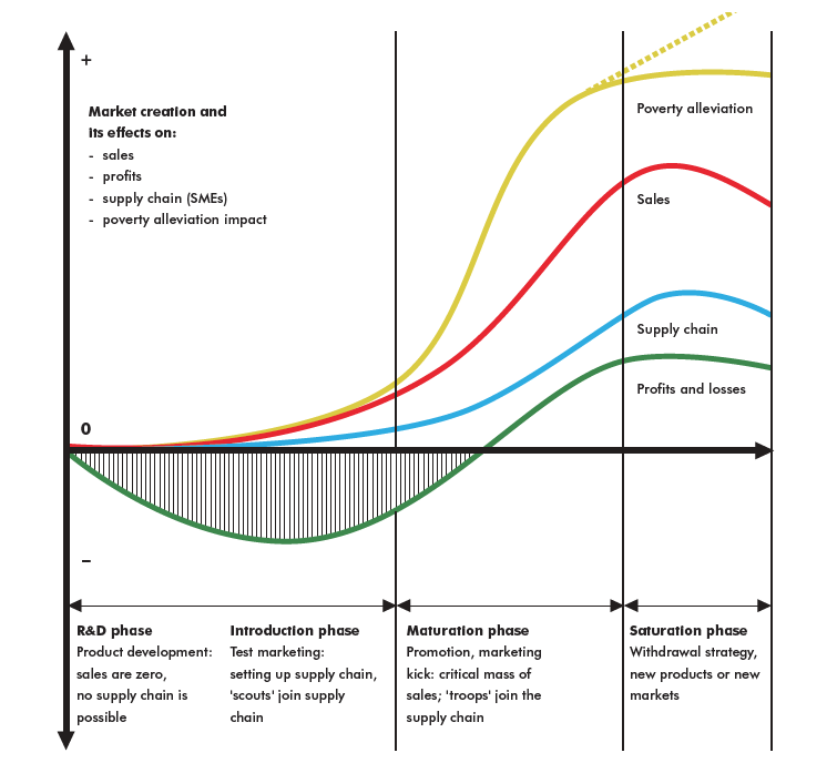 Sdc_Product_Cycle_Curve