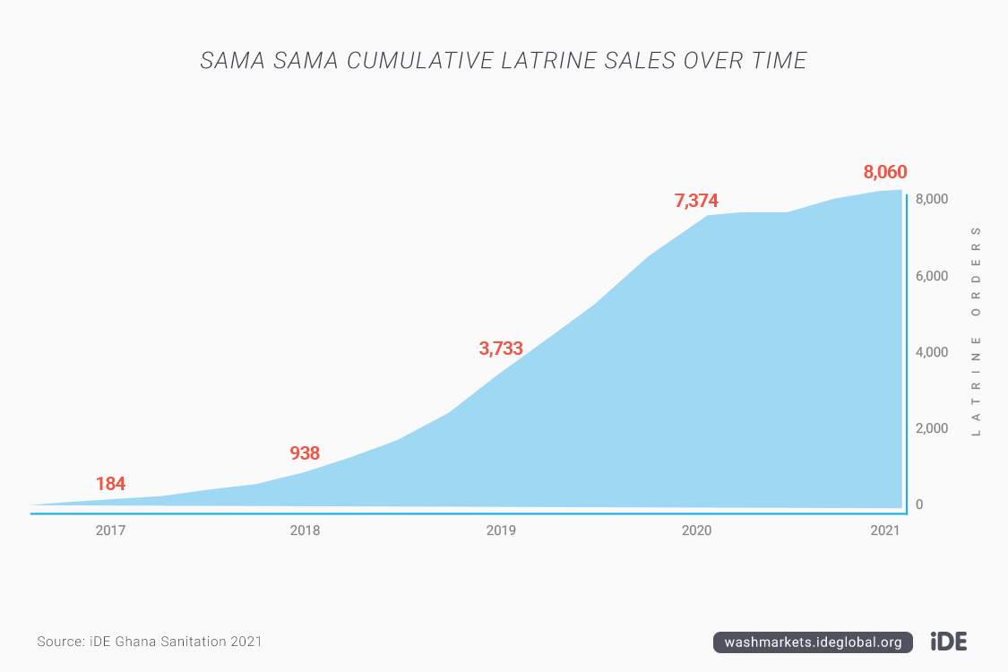 G4 2 Cumul Sales Idegha Charts